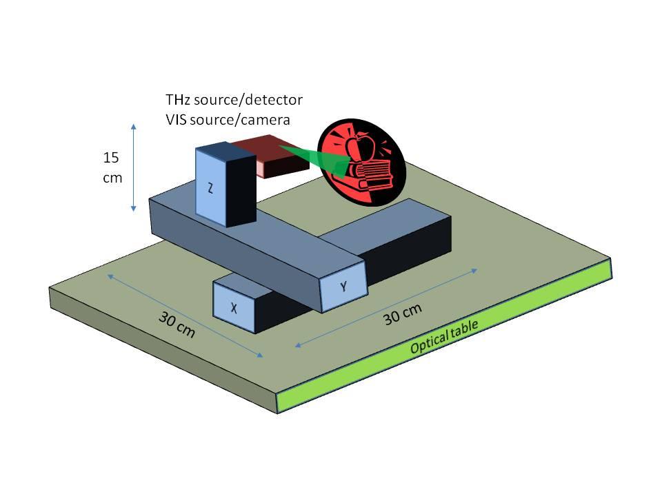 THz_VIS_scanner